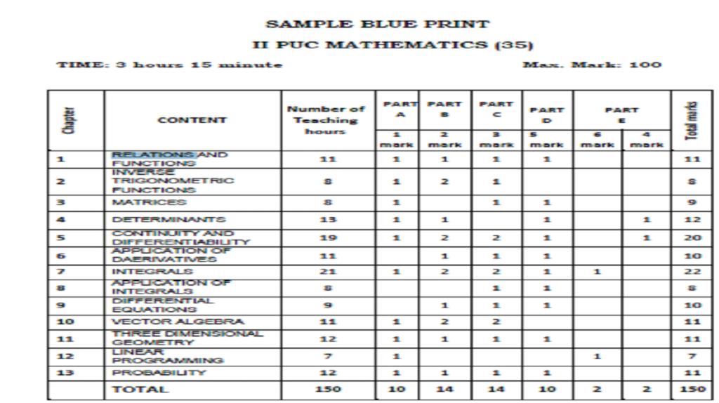 2nd PUC Model Paper 2020 KAR 12th Question Blueprint 2020